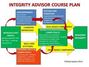 ITSZK course plan